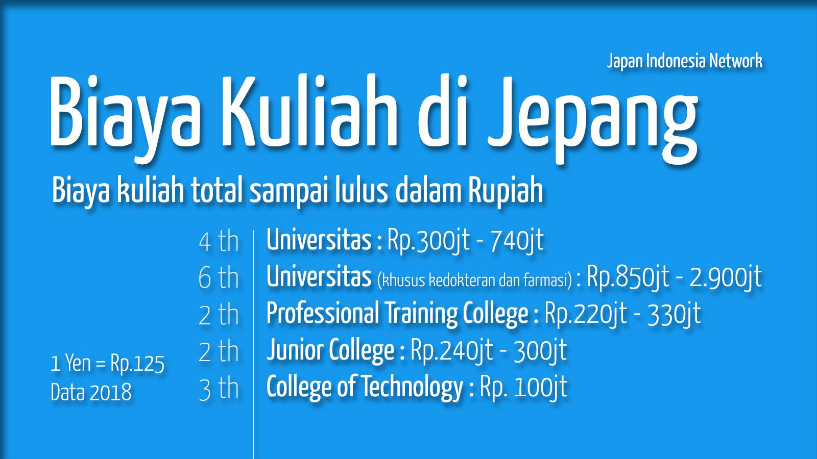 Biaya Kuliah di Jepang - Total sampai Lulus - Japan Indonesia Network 2018