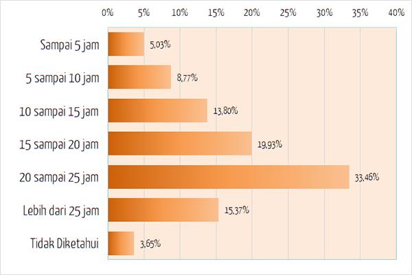 Jumlah Jam Kerja Paruh Waktu di Jepang - Japan Indonesia Network