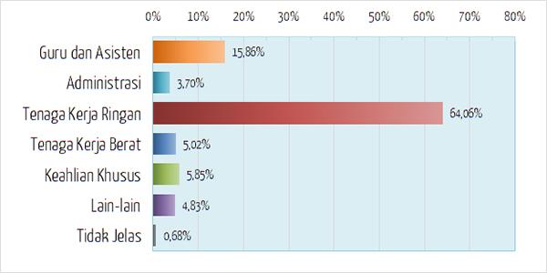 Persentase Kategori Jenis Pekerjaan Paruh Waktu di Jepang - Japan Indonesia Network