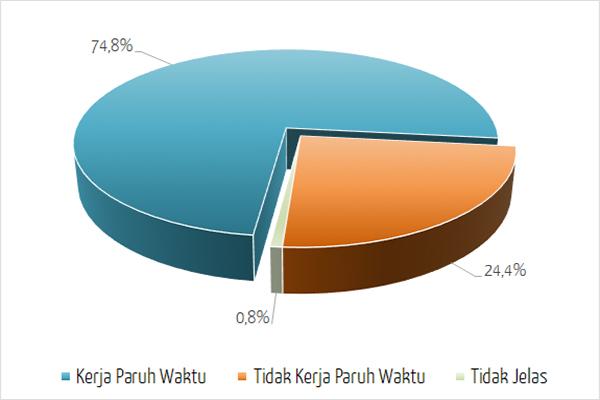 Kerja Persentase Pelajar/Mahasiswa Kerja Paruh Waktu di Jepang - Japan Indonesia Network