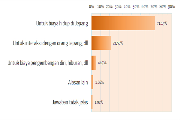 Tujuan Kerja Paruh Waktu di Jepang - Japan Indonesia Network